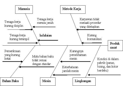 Fishbone diagram achmadnovianpp contoh fishbone ccuart Gallery
